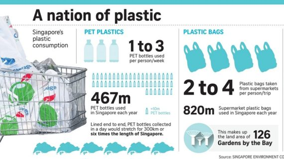 Are we using too much of plastic?
